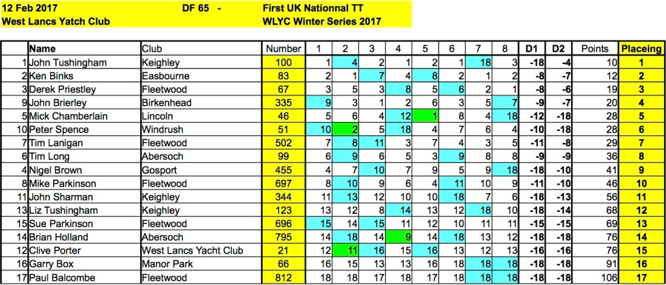 rc-sailing-wlyc-1702012-df65-results