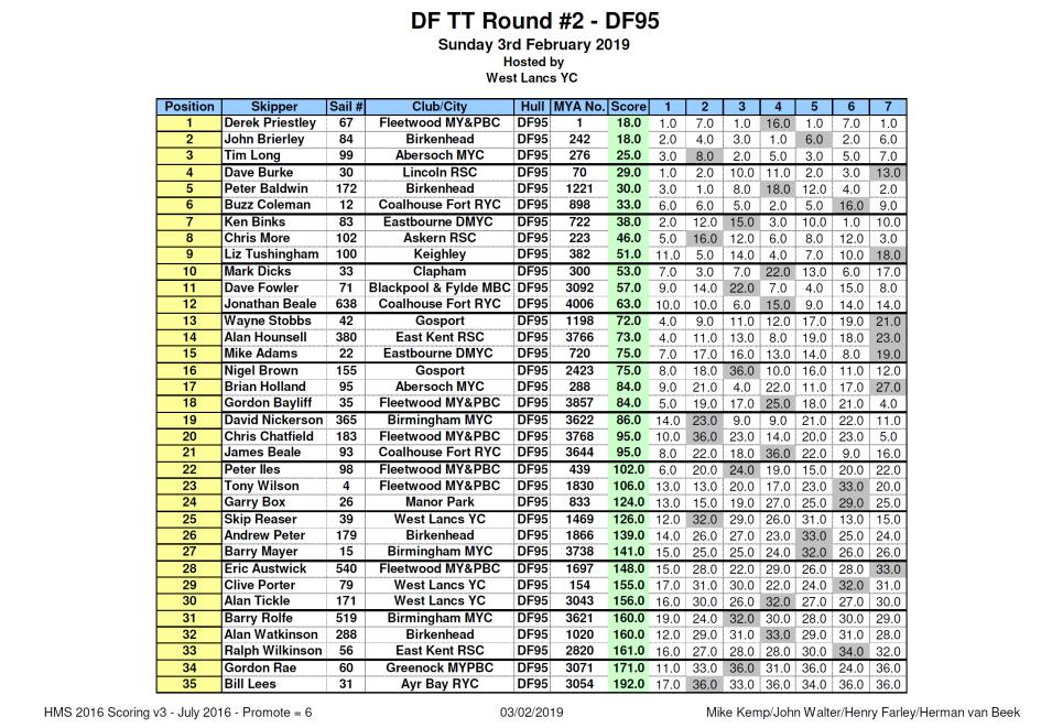 DFTT Round #2 - DF95 @ WLYC
