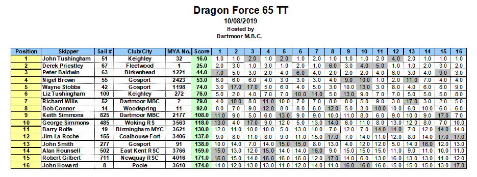 DF TT Round 11 for DF65 @ Dartmoor