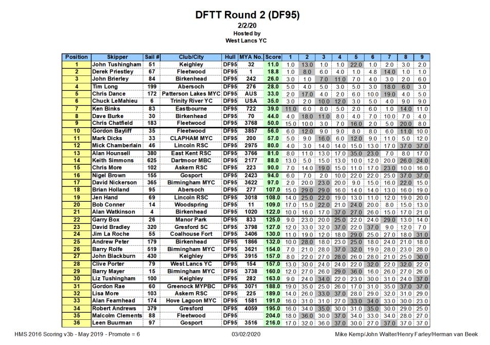 DFTT Round 2 (DF95) Final